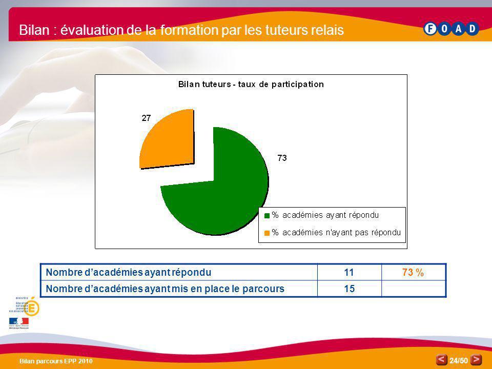 /50 Bilan parcours EPP 2010 24 Bilan : évaluation de la formation par les tuteurs relais Nombre dacadémies ayant répondu1173 % Nombre dacadémies ayant