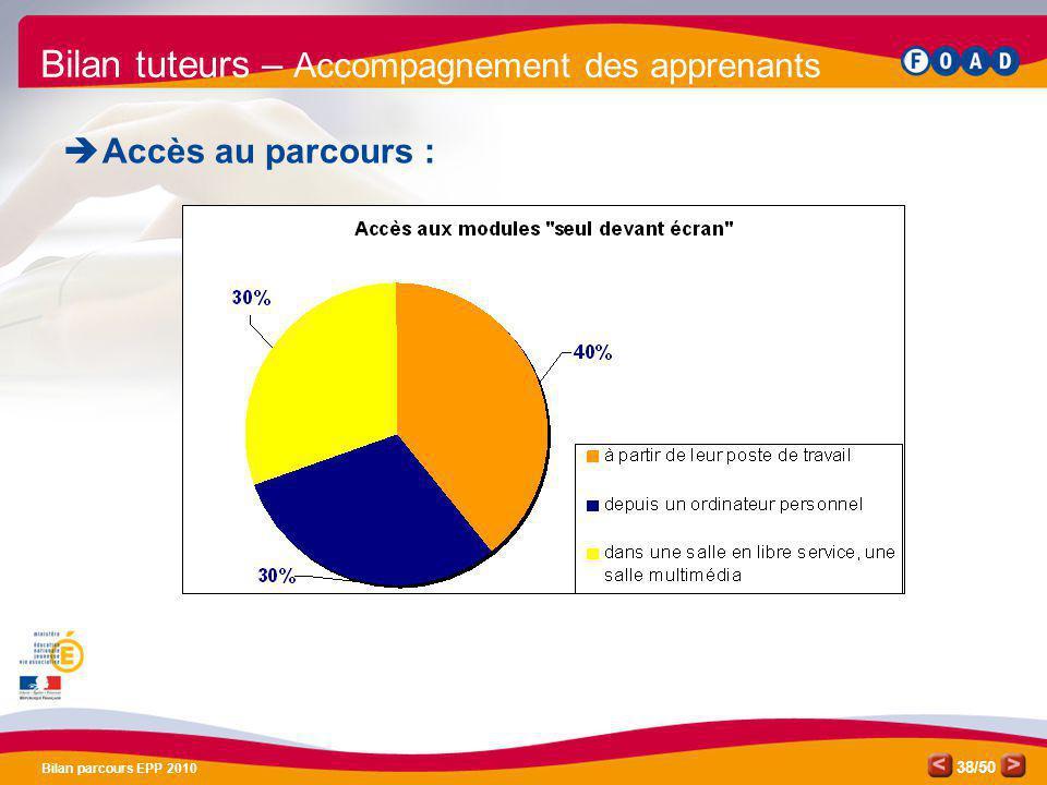 /50 Bilan parcours EPP 2010 38 Bilan tuteurs – Accompagnement des apprenants Accès au parcours :