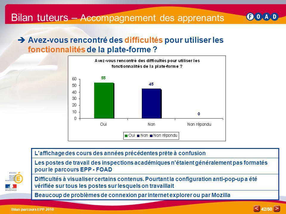 /50 Bilan parcours EPP 2010 42 Bilan tuteurs – Accompagnement des apprenants Avez-vous rencontré des difficultés pour utiliser les fonctionnalités de