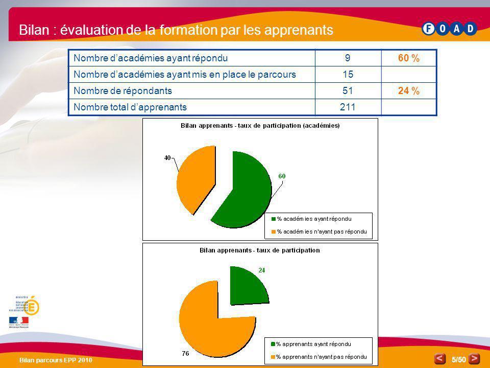 /50 Bilan parcours EPP 2010 5 Bilan : évaluation de la formation par les apprenants Nombre dacadémies ayant répondu960 % Nombre dacadémies ayant mis e
