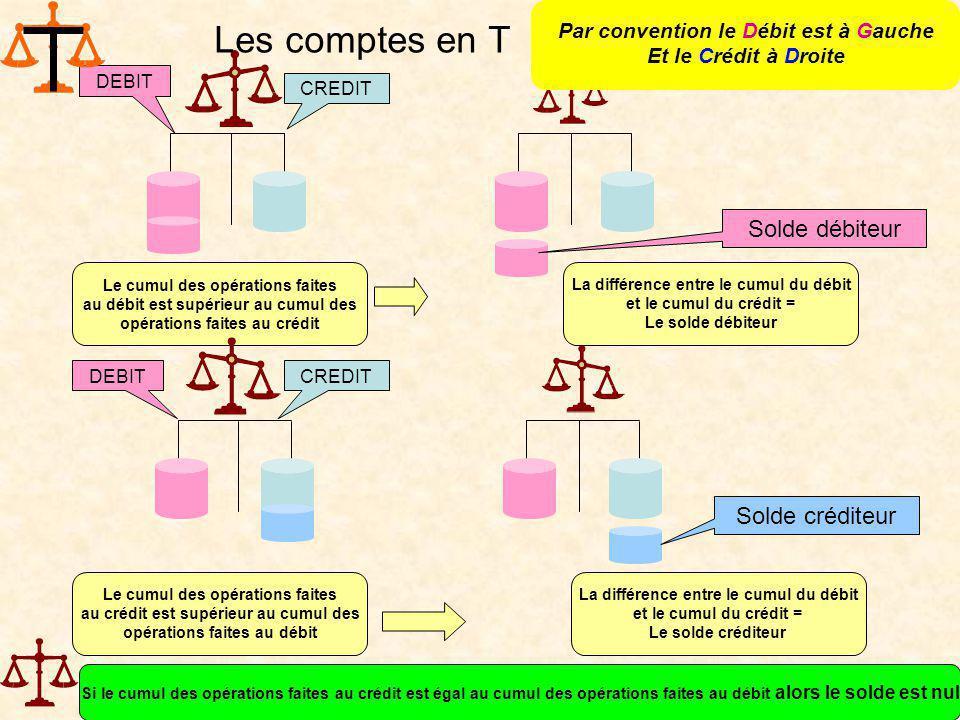 CREDIT DEBIT Le cumul des opérations faites au débit est supérieur au cumul des opérations faites au crédit La différence entre le cumul du débit et l