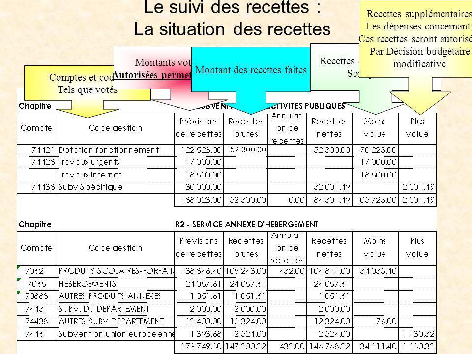 Le suivi des recettes : La situation des recettes Comptes et codes Tels que votés Montants votés = recettes Autorisées permettant les dépenses Montant