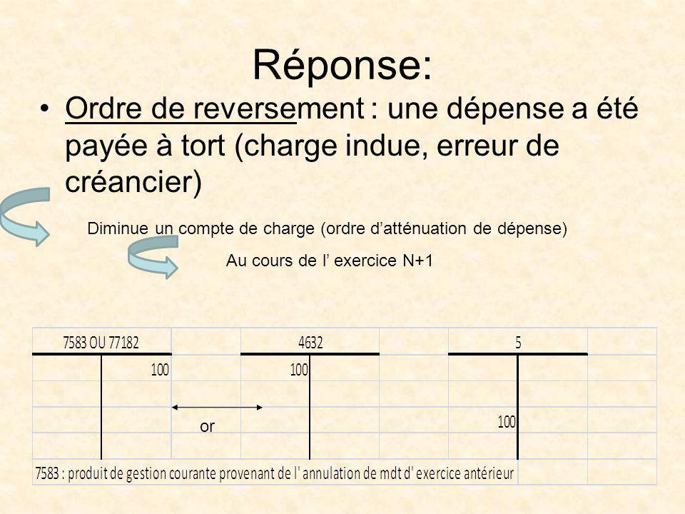 Réponse: Ordre de reversement : une dépense a été payée à tort (charge indue, erreur de créancier) Diminue un compte de charge (ordre datténuation de