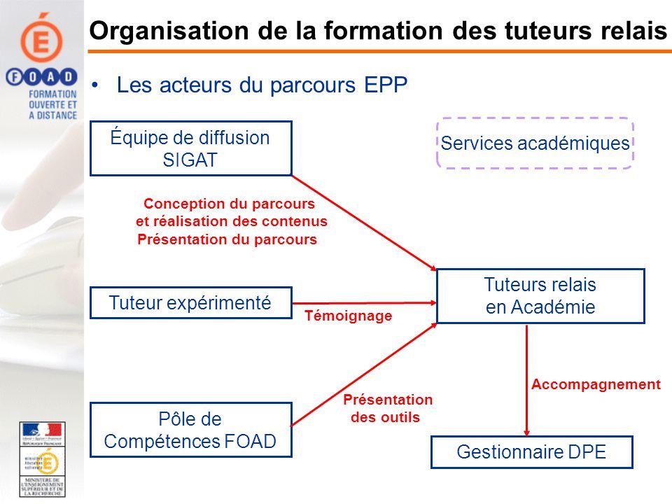 Équipe de diffusion SIGAT Conception du parcours et réalisation des contenus Présentation du parcours Pôle de Compétences FOAD Témoignage Présentation