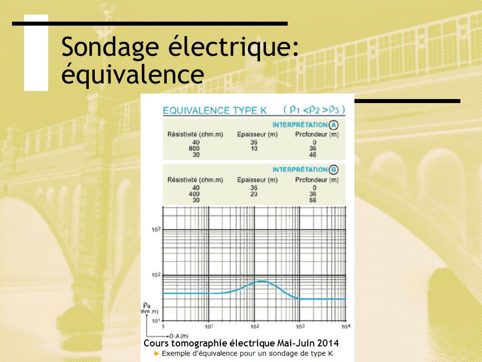 Sondage électrique: suppression Cours tomographie électrique Mai-Juin 2014