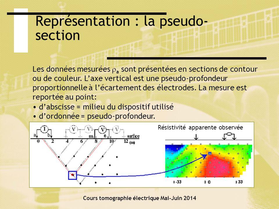 Cours tomographie électrique Mai-Juin 2014 CONSTRUCTION DE LA PSEUDO-SECTION