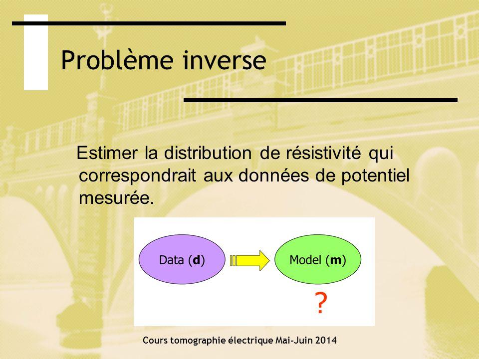 Image du modèle de résistivité: inversion des mesures Données observées Données calculées à partir du modèle final (res2dinv (Loke,1993)) Modèle final Modèle de dalle