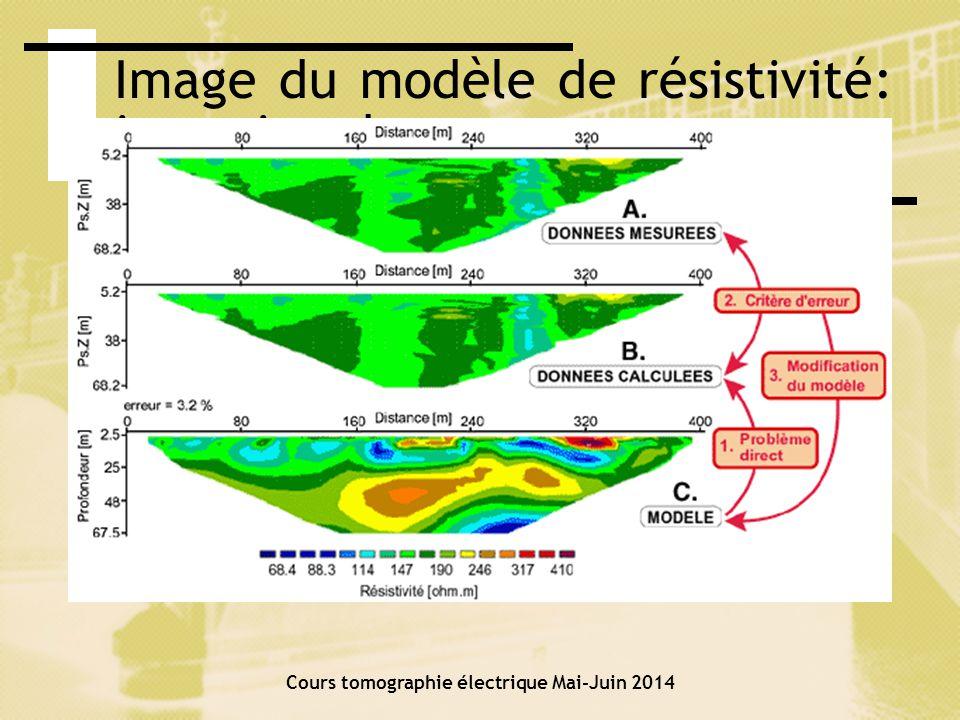 Problème direct Pour une distribution de conductivité le potentiel est donné par léquation de Poisson Avec les condition aux frontières appropriées Cours tomographie électrique Mai-Juin 2014