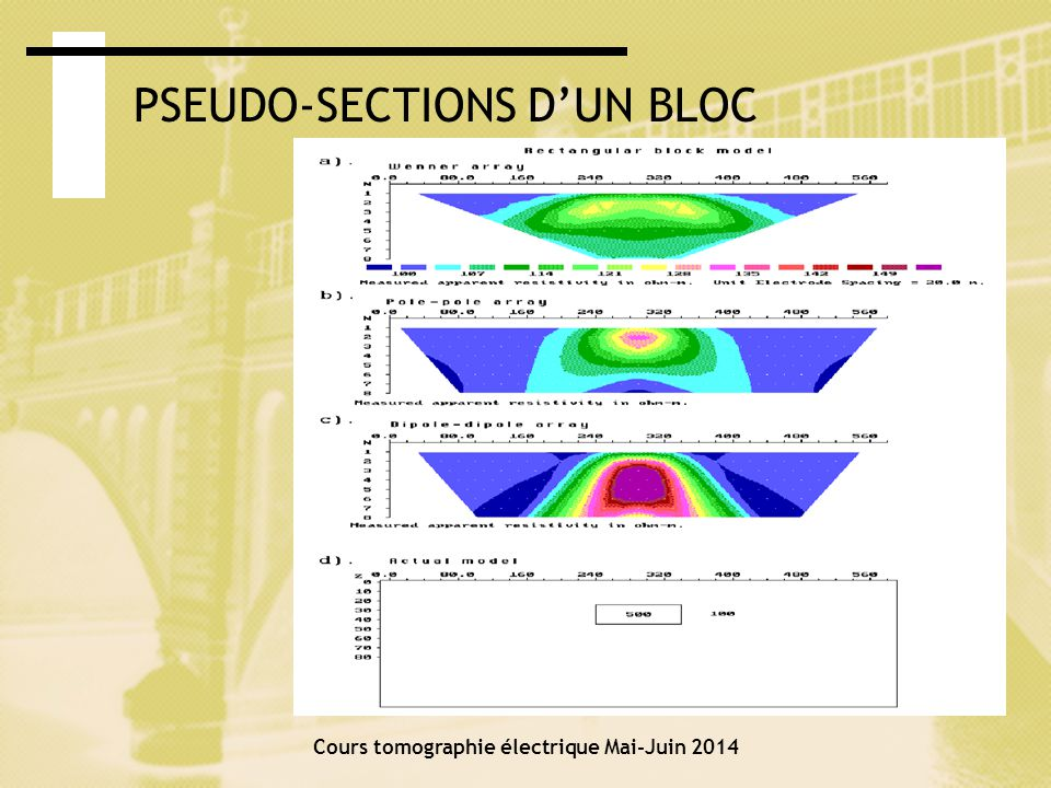 PSEUDO-SECTIONS DUN BLOC