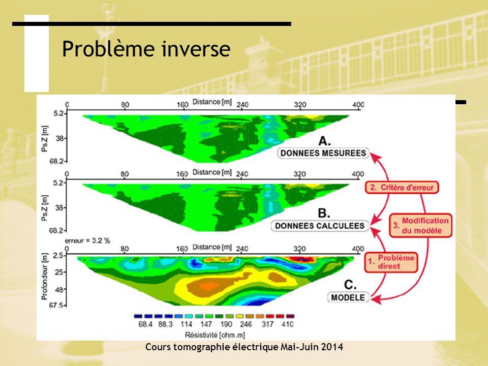 Cours tomographie électrique Mai-Juin 2014 Problème inverse Erreur dajustement entre les données mesurées et les données calculées