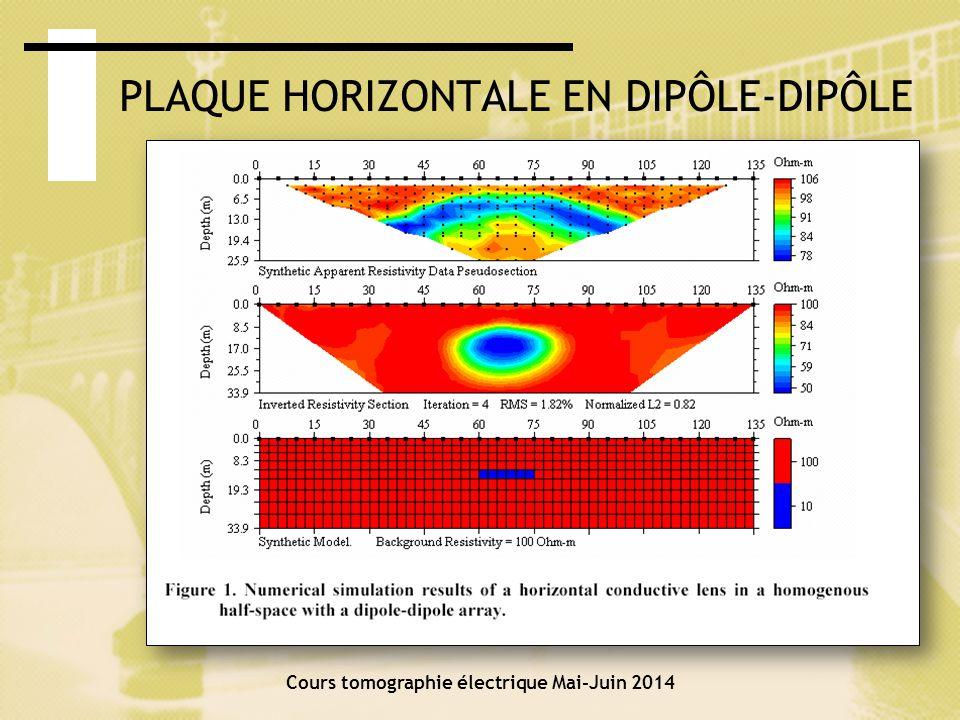 Cours tomographie électrique Mai-Juin 2014 PLAQUE HORIZONTALE EN SCHLUMBERGER