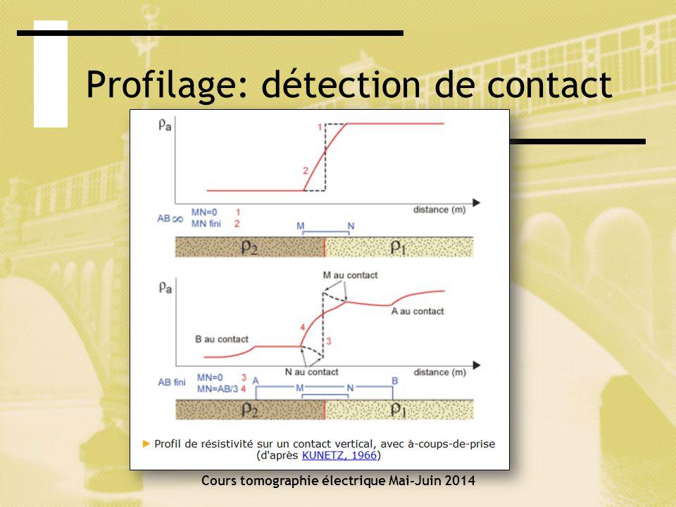Méthode des images Cours tomographie électrique Mai-Juin 2014