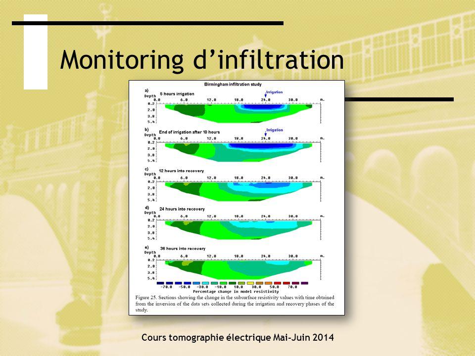 Levés en mer Cours tomographie électrique Mai-Juin 2014