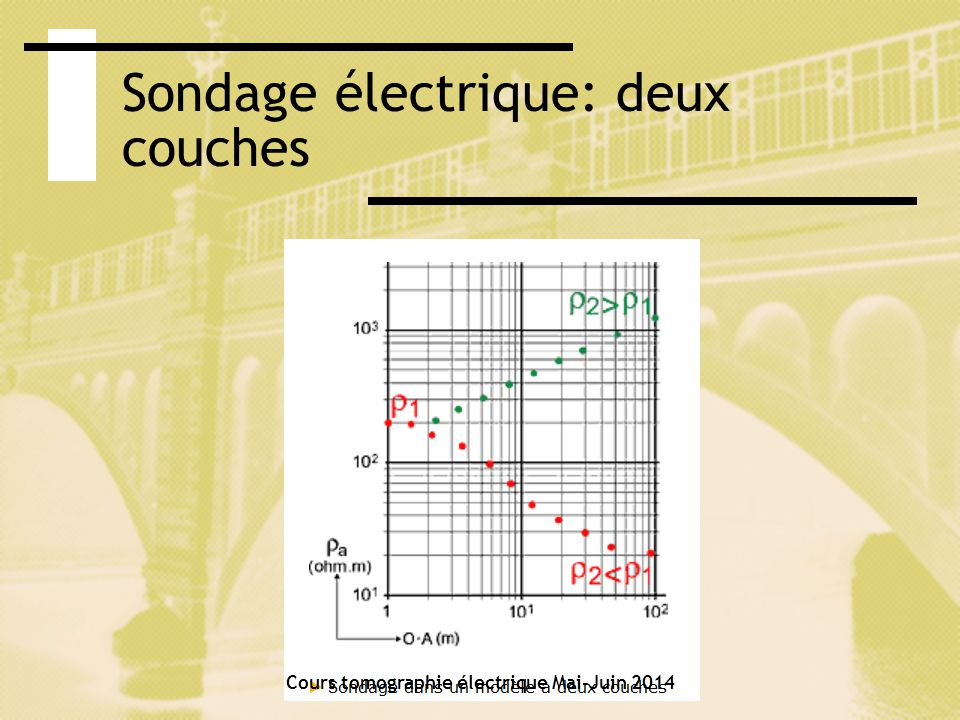 Sondage électrique: trois couches Cours tomographie électrique Mai-Juin 2014