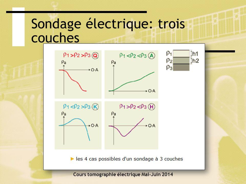 Sondage électrique: équivalence Cours tomographie électrique Mai-Juin 2014