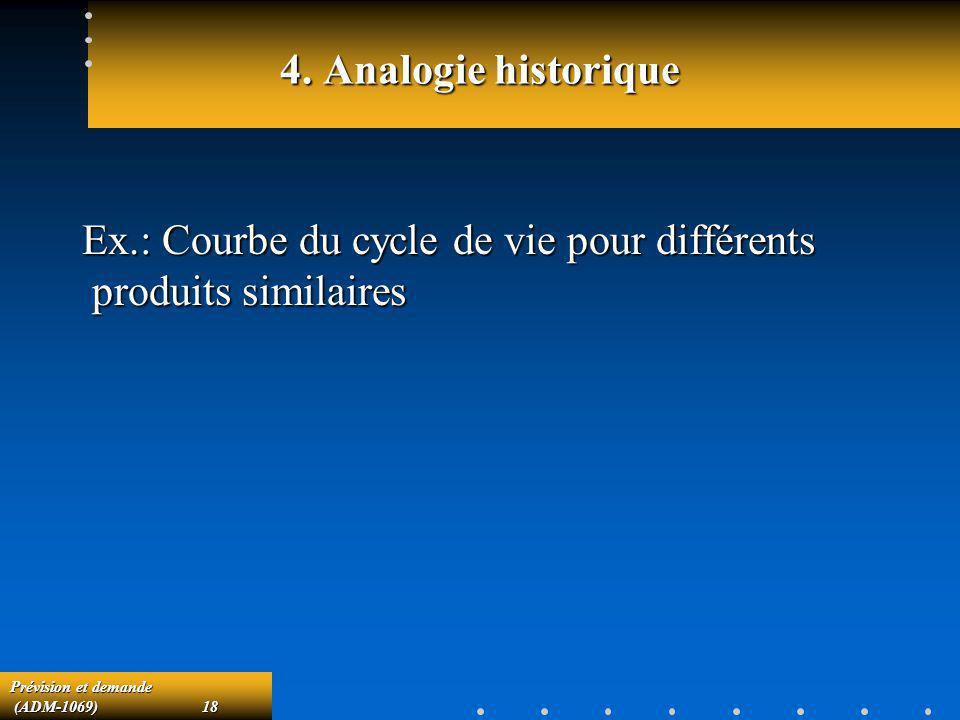 Prévision et demande (ADM-1069)18 (ADM-1069)18 4. Analogie historique Ex.: Courbe du cycle de vie pour différents produits similaires