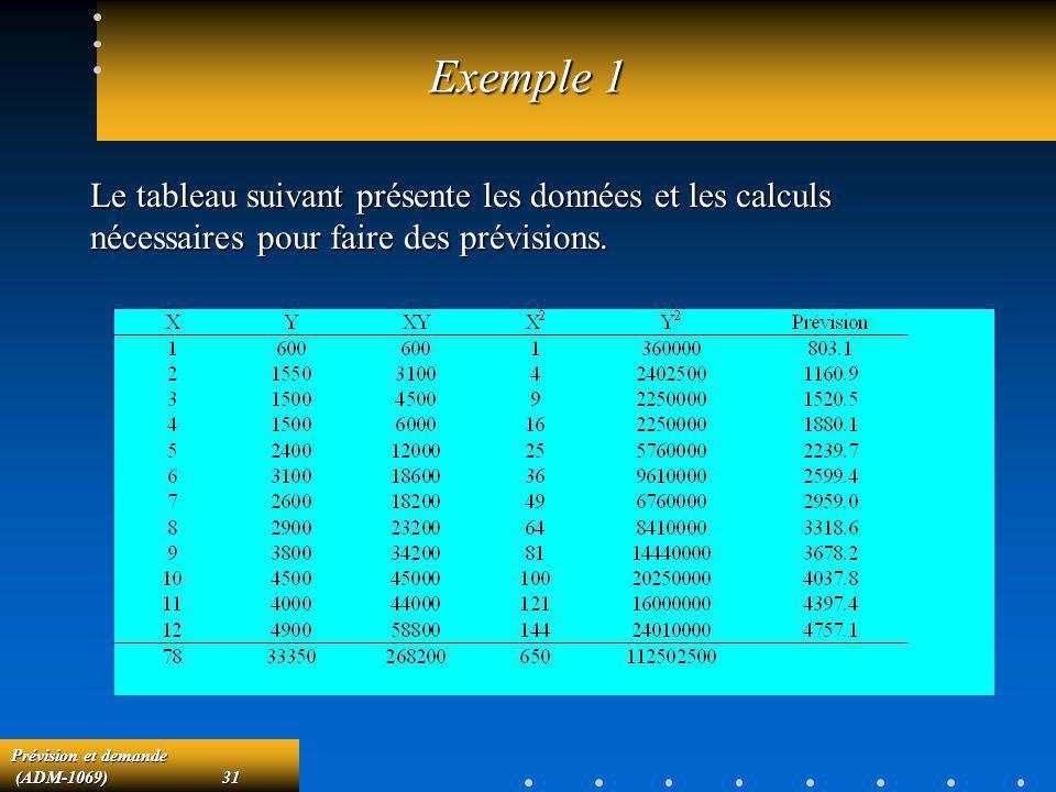 Prévision et demande (ADM-1069)31 (ADM-1069)31 Exemple 1 Le tableau suivant présente les données et les calculs nécessaires pour faire des prévisions.
