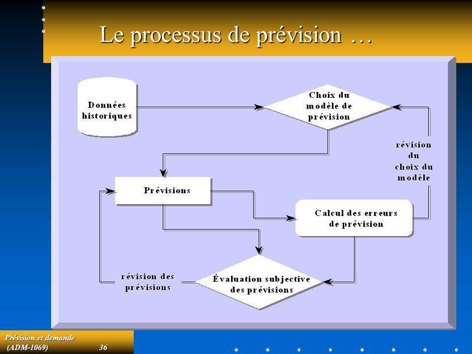 Prévision et demande (ADM-1069)36 (ADM-1069)36 Le processus de prévision …