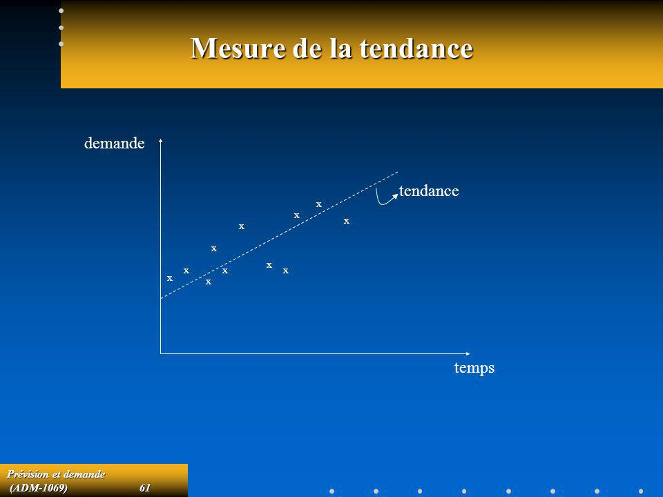 Prévision et demande (ADM-1069)61 (ADM-1069)61 Mesure de la tendance temps demande x x x x x x x x x x x tendance