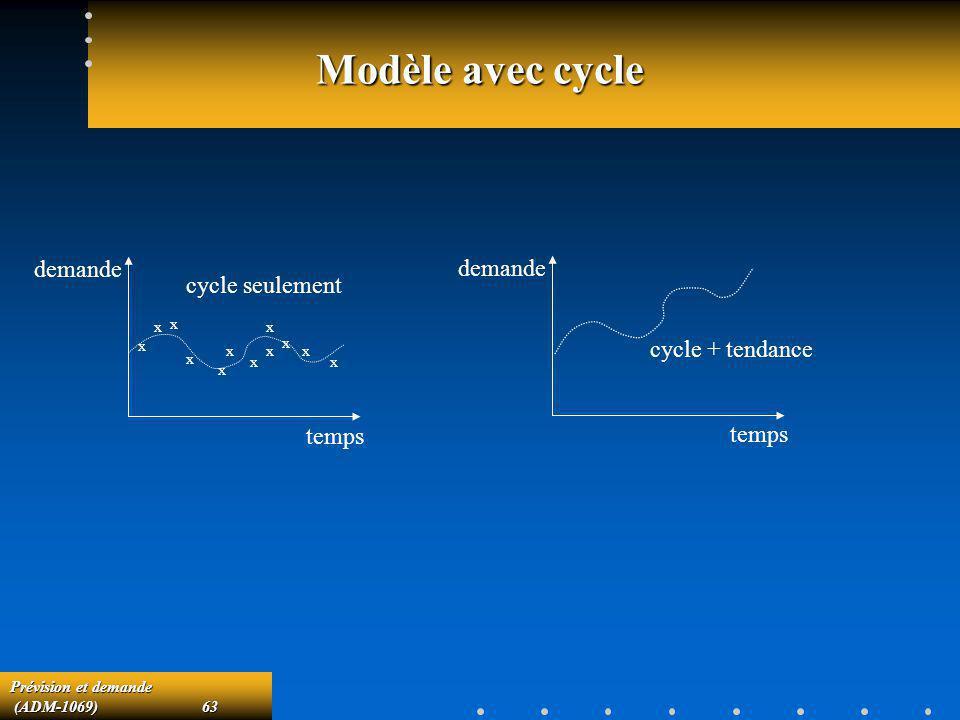 Prévision et demande (ADM-1069)63 (ADM-1069)63 Modèle avec cycle temps demande x x x x x x x x x x x x cycle seulement temps demande cycle + tendance