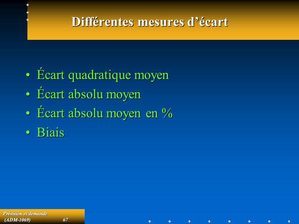 Prévision et demande (ADM-1069)67 (ADM-1069)67 Différentes mesures décart Écart quadratique moyenÉcart quadratique moyen Écart absolu moyenÉcart absol