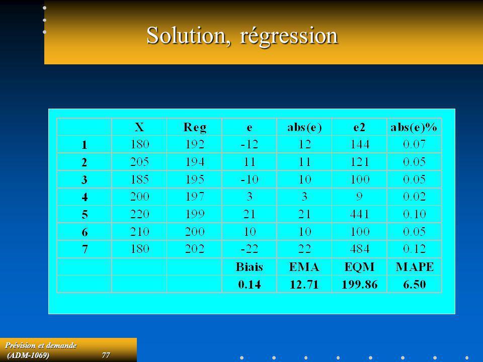 Prévision et demande (ADM-1069)77 (ADM-1069)77 Solution, régression