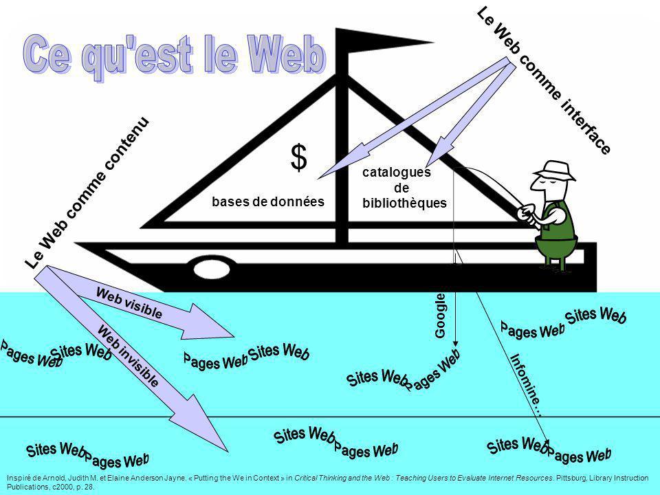 bases de données catalogues de bibliothèques $ Le Web comme interface Le Web comme contenu Web invisible Web visible Inspiré de Arnold, Judith M. et E