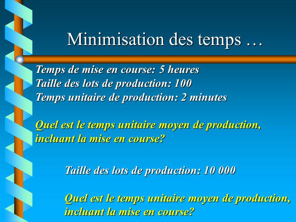 Minimisation des temps … Temps de mise en course: 5 heures Taille des lots de production: 100 Temps unitaire de production: 2 minutes Quel est le temp