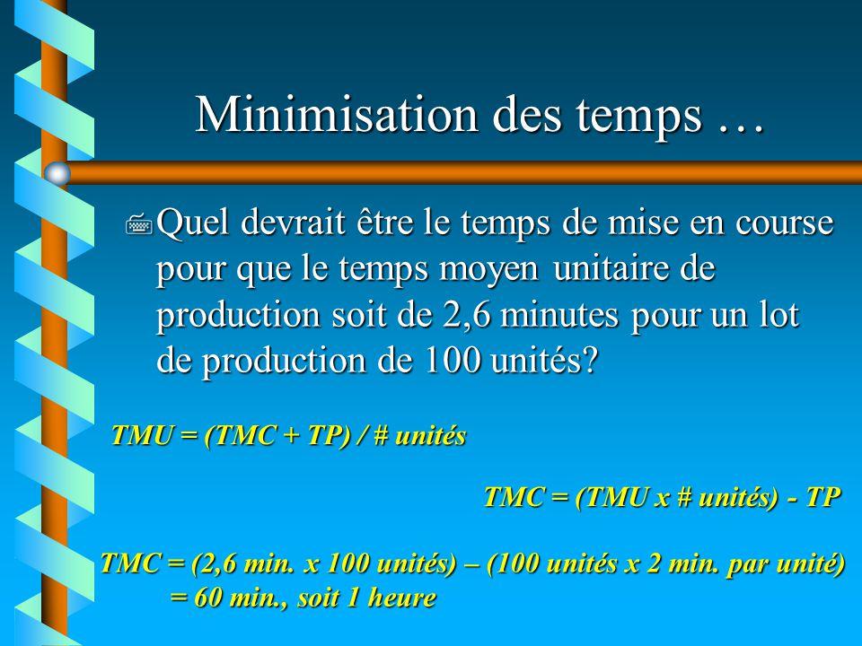 Minimisation des temps … 7 Quel devrait être le temps de mise en course pour que le temps moyen unitaire de production soit de 2,6 minutes pour un lot