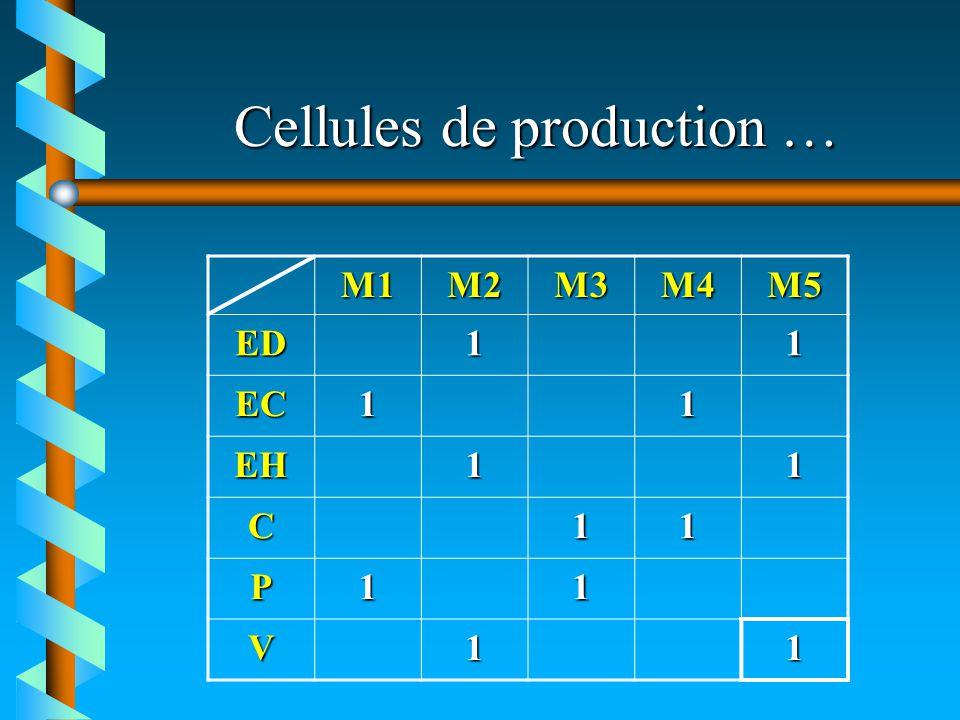 Cellules de production … M1M2M3M4M5 ED11 EC11 EH11 C11 P11 V11