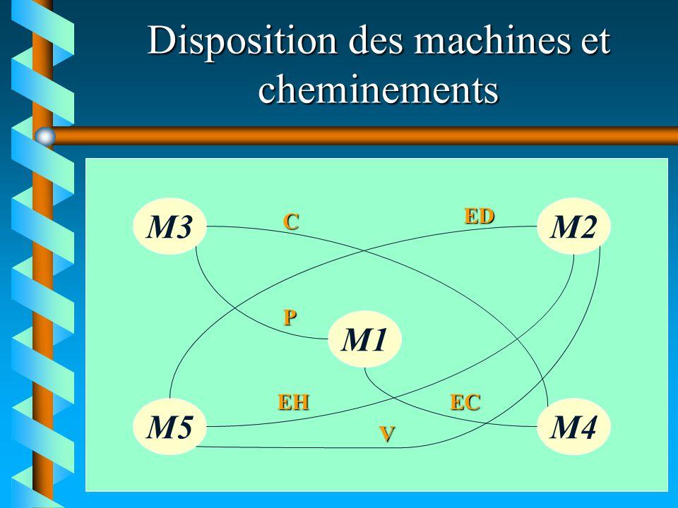 Disposition des machines et cheminements M3M2 M1 M5M4 C ED P EH V EC
