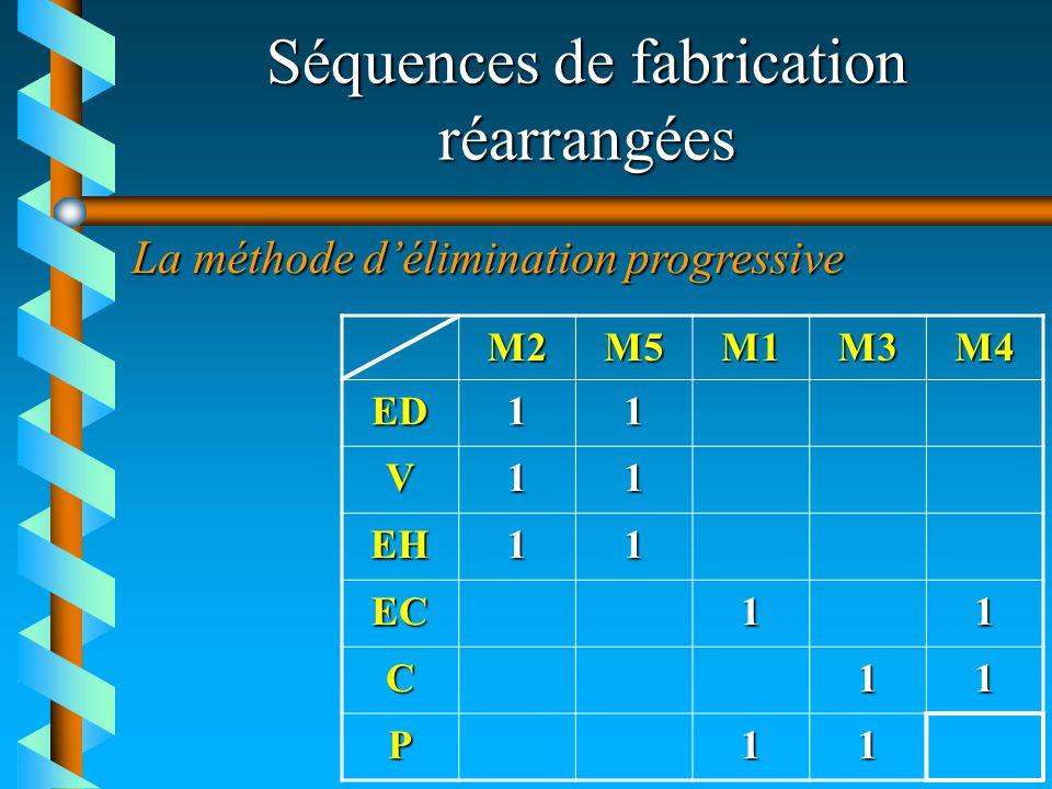 Séquences de fabrication réarrangées M2M5M1M3M4 ED11 V11 EH11 EC11 C11 P11 La méthode délimination progressive