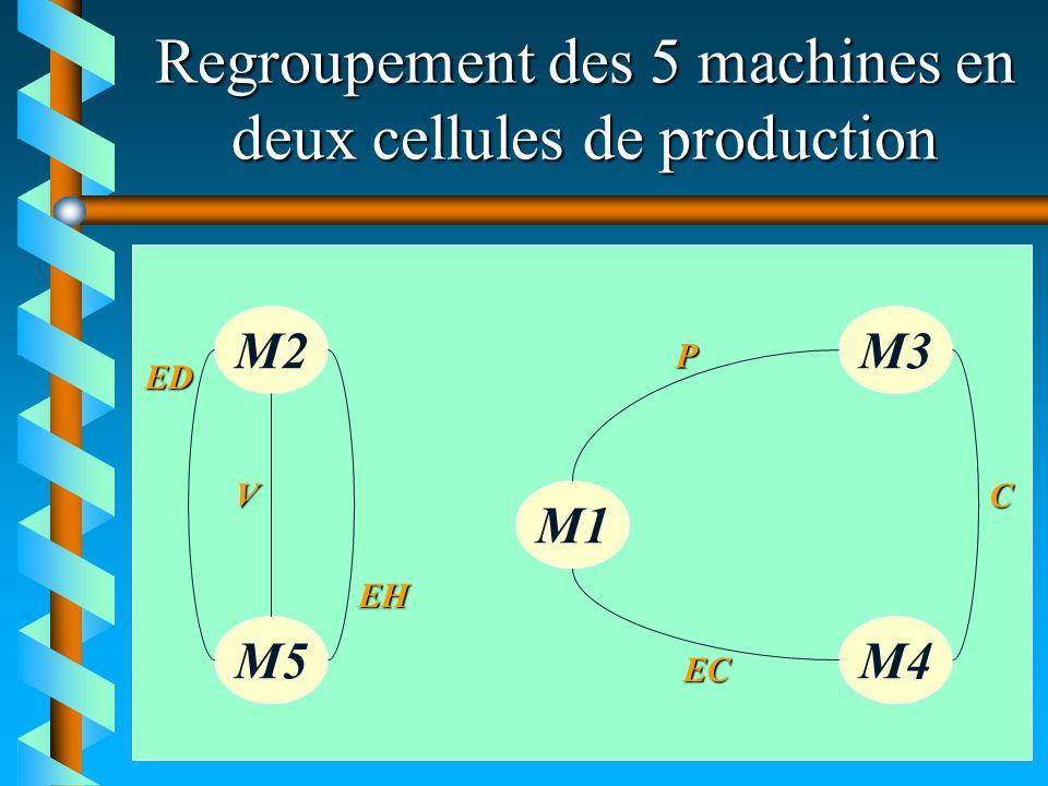Regroupement des 5 machines en deux cellules de production M2M3 M1 M5M4 ED V EH P EC C