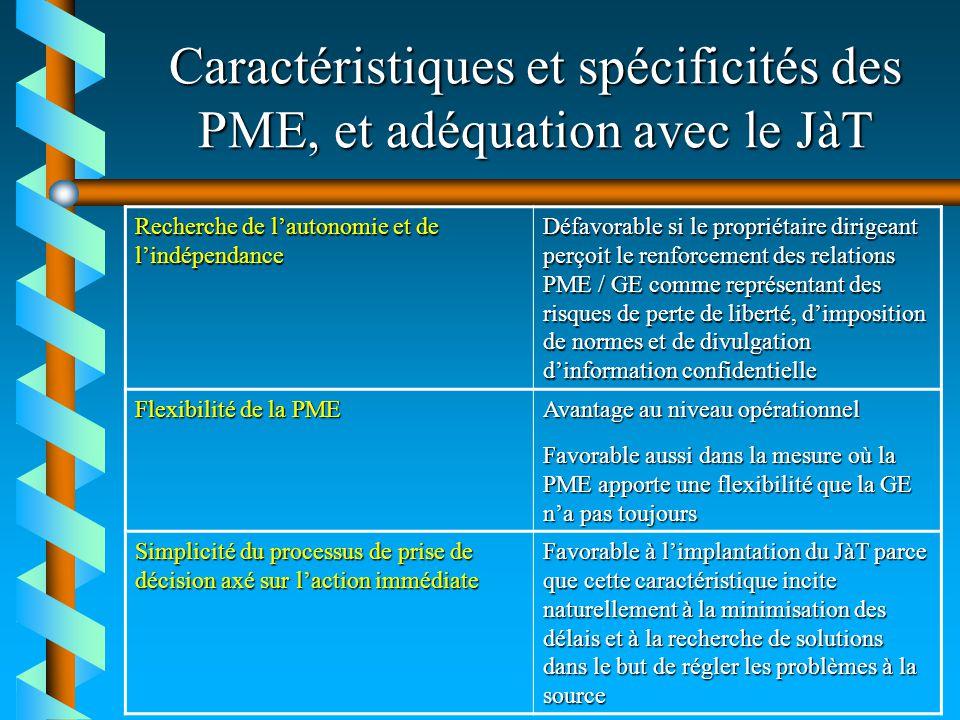 Caractéristiques et spécificités des PME, et adéquation avec le JàT Recherche de lautonomie et de lindépendance Défavorable si le propriétaire dirigea