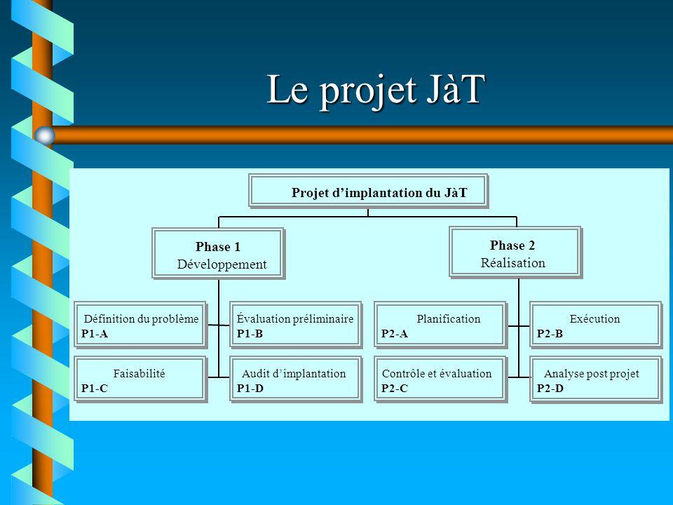 Le projet JàT