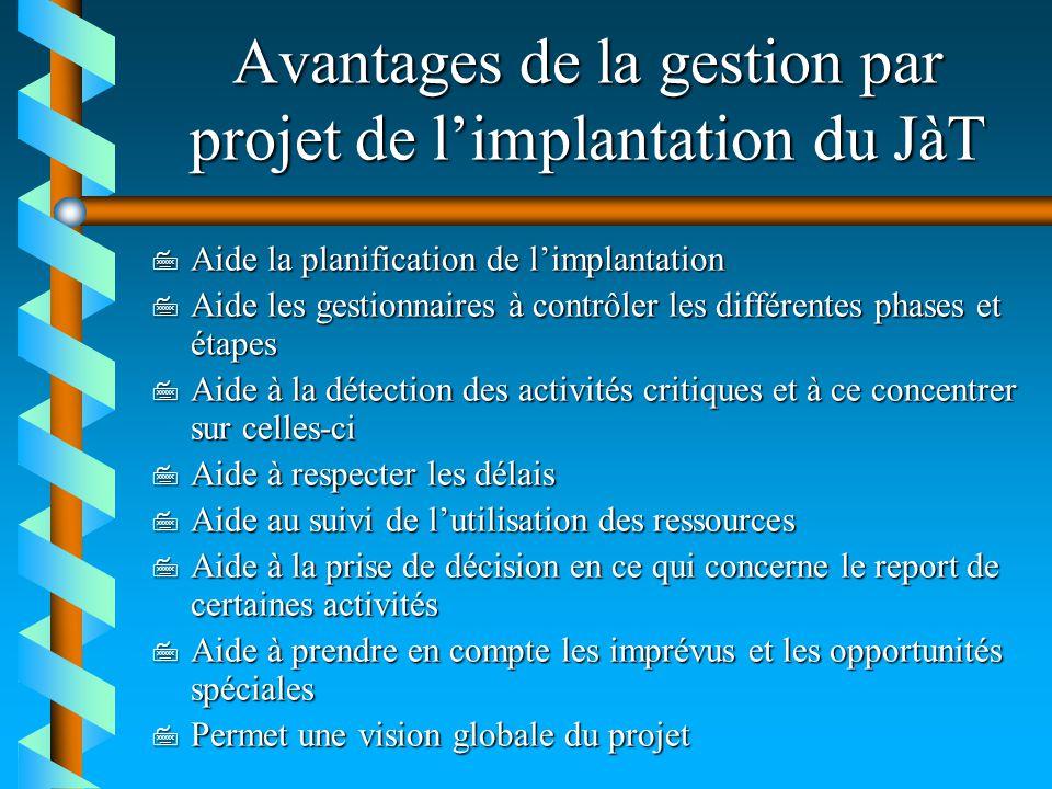 Avantages de la gestion par projet de limplantation du JàT 7 Aide la planification de limplantation 7 Aide les gestionnaires à contrôler les différent
