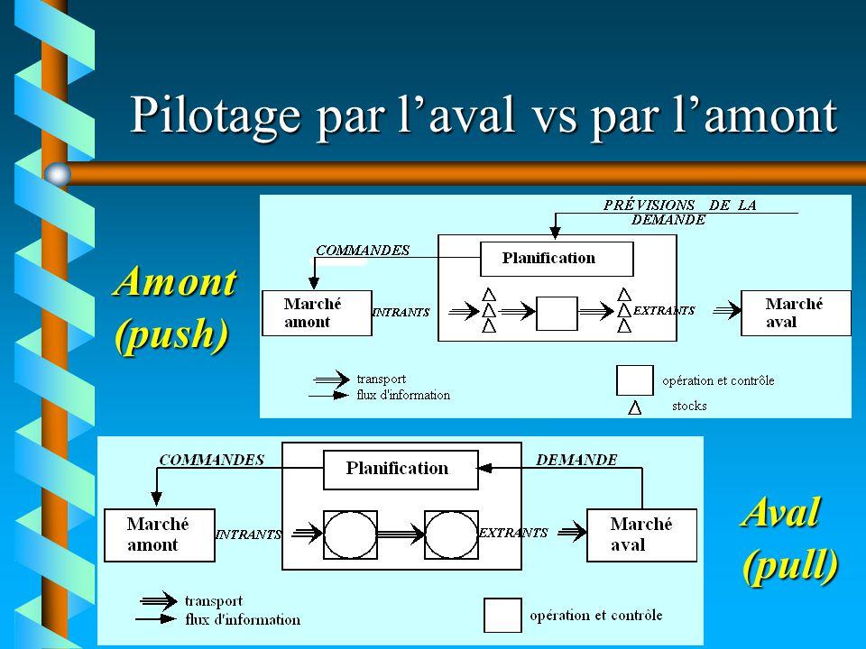Pilotage par laval vs par lamont Aval(pull) Amont(push)