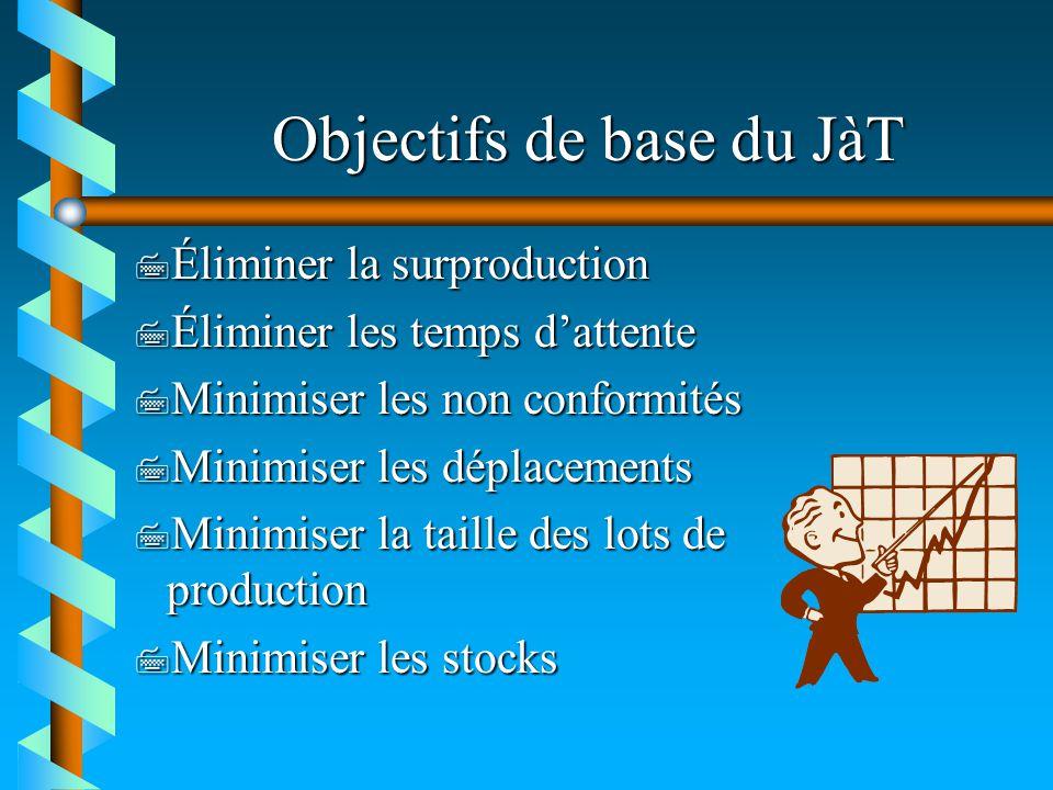 Objectifs de base du JàT 7 Éliminer la surproduction 7 Éliminer les temps dattente 7 Minimiser les non conformités 7 Minimiser les déplacements 7 Mini