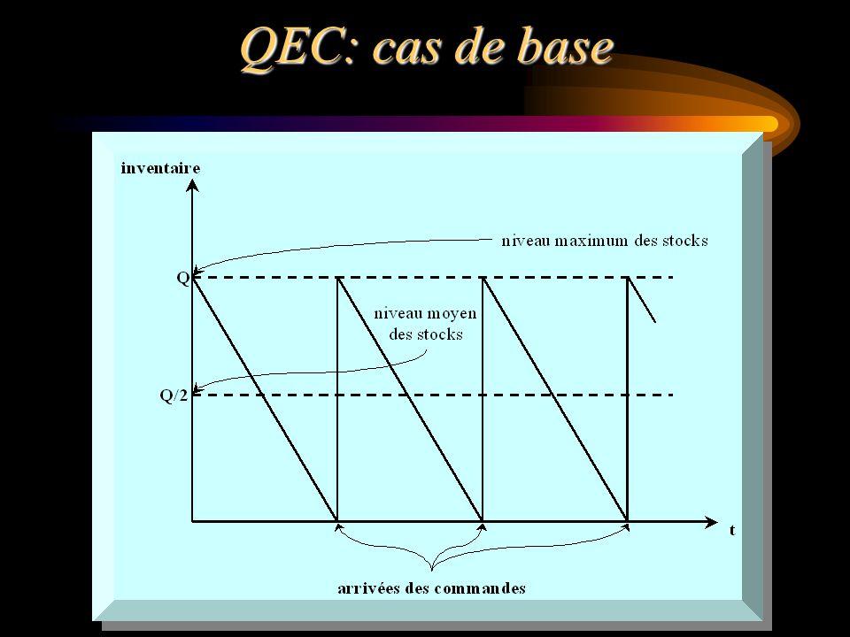 QEC: cas de base