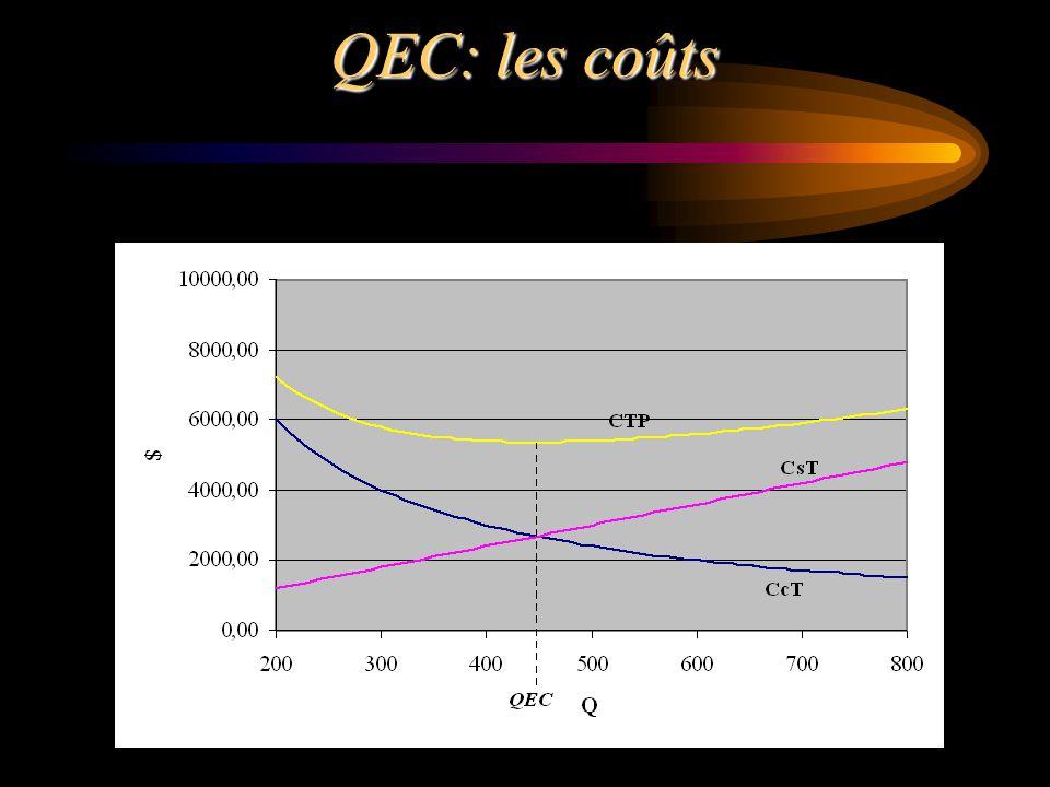 QEC: les coûts