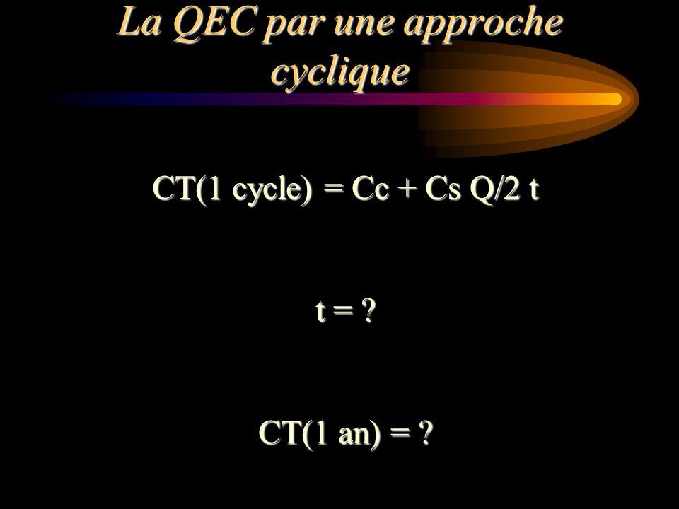 La QEC par une approche cyclique CT(1 cycle) = Cc + Cs Q/2 t t = ? CT(1 an) = ?
