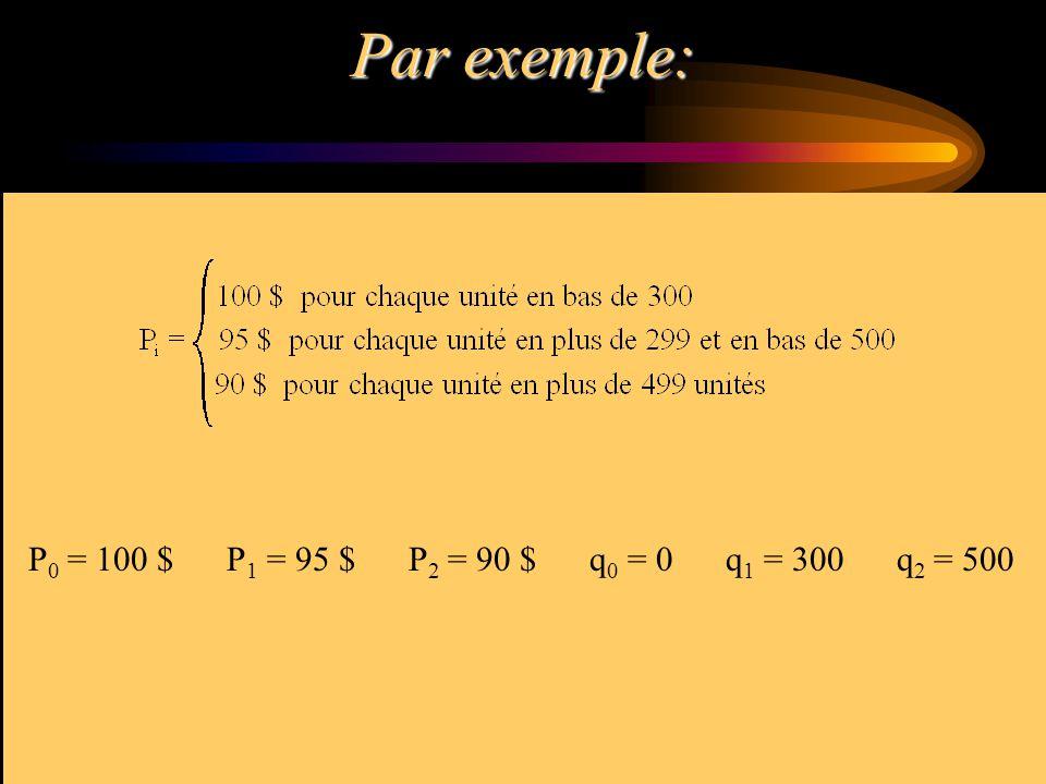 Par exemple: P 0 = 100 $ P 1 = 95 $ P 2 = 90 $ q 0 = 0 q 1 = 300 q 2 = 500