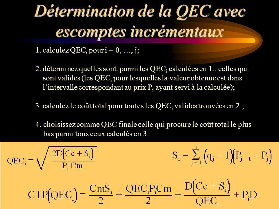 Détermination de la QEC avec escomptes incrémentaux 1.calculez QEC i pour i = 0, …, j; 2.déterminez quelles sont, parmi les QEC i calculées en 1., cel