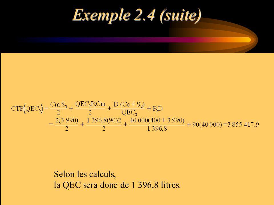 Exemple 2.4 (suite) Selon les calculs, la QEC sera donc de 1 396,8 litres.