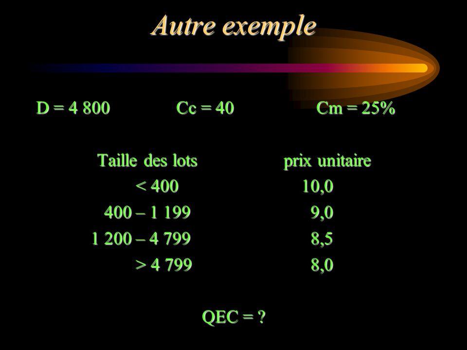 Autre exemple D = 4 800Cc = 40Cm = 25% Taille des lotsprix unitaire < 400 10,0 < 400 10,0 400 – 1 199 9,0 400 – 1 199 9,0 1 200 – 4 799 8,5 1 200 – 4