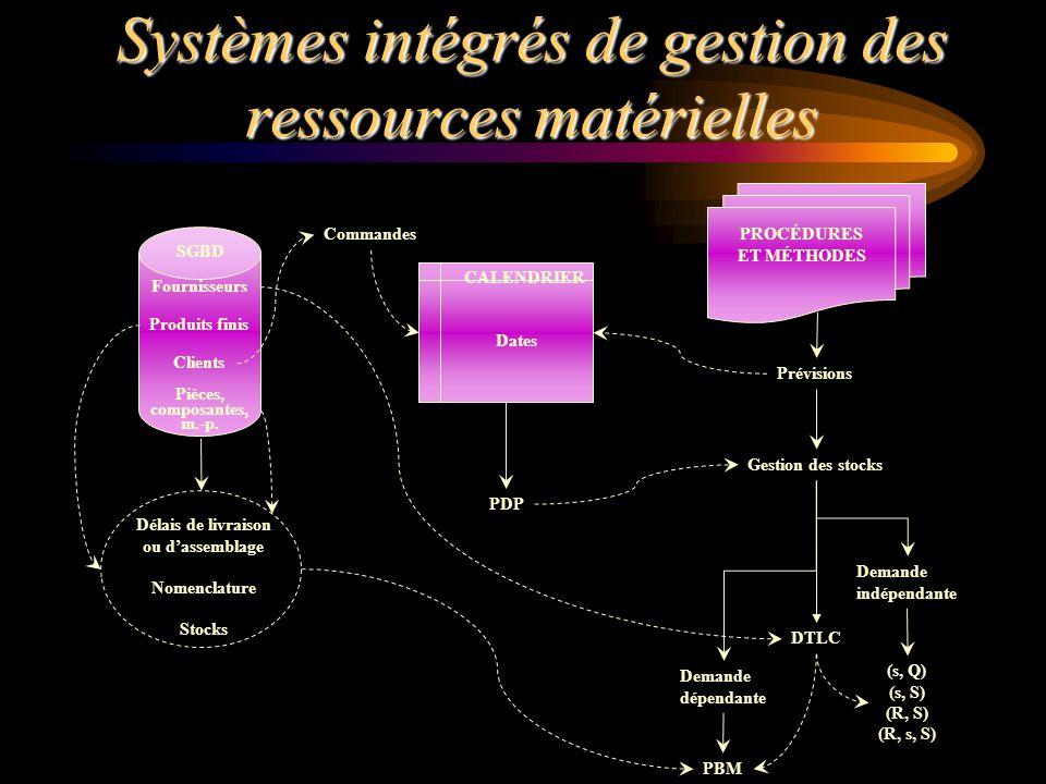 Quantités à commanderQuantités à commander Système de réapprovisionnementSystème de réapprovisionnement Hypothèses quant aux pénuriesHypothèses quant aux pénuries (s, Q)(s, Q) (s, S)(s, S) (R, S)(R, S) (R, s, S)(R, s, S) Caractéristiques du modèle