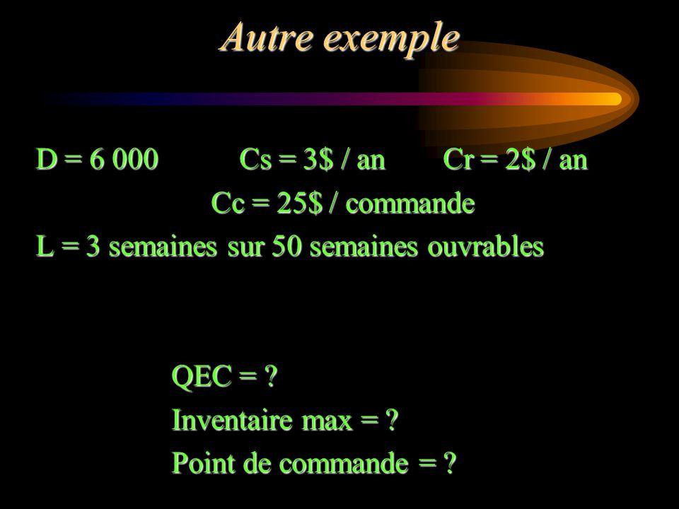 Autre exemple D = 6 000Cs = 3$ / anCr = 2$ / an Cc = 25$ / commande L = 3 semaines sur 50 semaines ouvrables QEC = ? Inventaire max = ? Point de comma