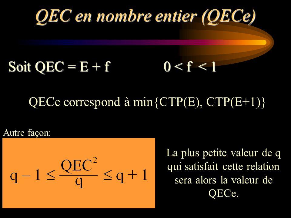 QEC en nombre entier (QECe) Soit QEC = E + f 0 < f < 1 QECe correspond à min{CTP(E), CTP(E+1)} Autre façon: La plus petite valeur de q qui satisfait c