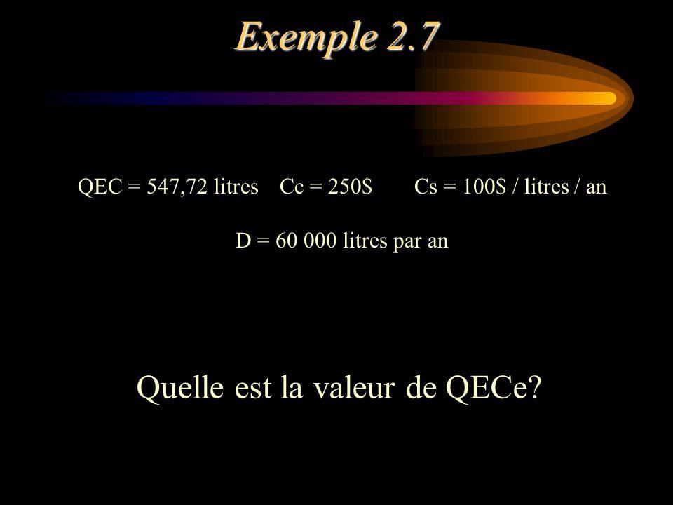 Exemple 2.7 QEC = 547,72 litresCc = 250$Cs = 100$ / litres / an D = 60 000 litres par an Quelle est la valeur de QECe?