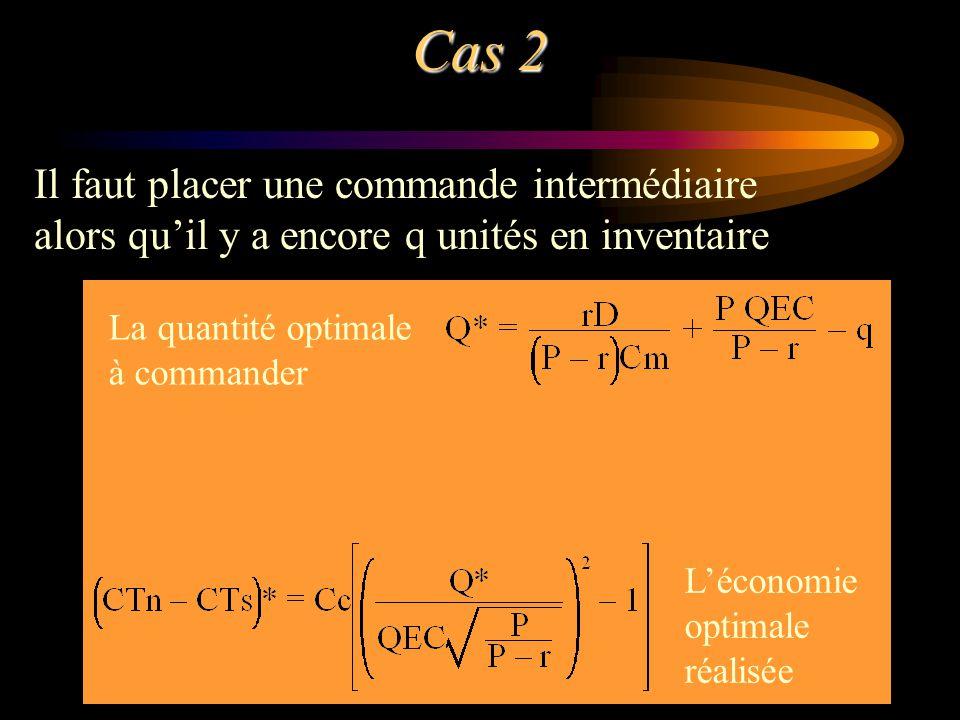 Cas 2 Il faut placer une commande intermédiaire alors quil y a encore q unités en inventaire La quantité optimale à commander Léconomie optimale réali